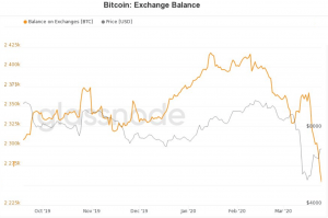 Number of Addresses with BTC 1 Rising, while Bitcoin is Leaving Exchanges 103