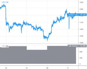 Bitcoin en Altcoins tonen signaal voor bullish trend 101