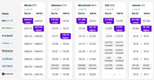 Bitcoin en Altcoins tonen signaal voor bullish trend 102