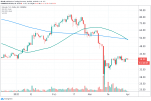 "Litecoin Under Pressure Again as ""Death Cross"" Appears in Chart 102"