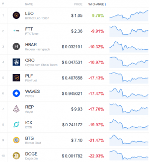 Coin Race: Top Winners & Losers of March and 1st Quarter of 2020 103