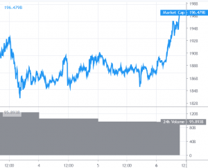 Bitcoin Surges Past USD 7,000, Altcoins Gaining Traction 101