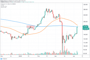 Ethereum Leaves Bitcoin in the Dust This Week as Whales Accumulate 105