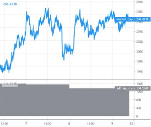Bitcoin en Altcoins richten zich op cruciale doorbraak, Ripple consolideert rond  alt=