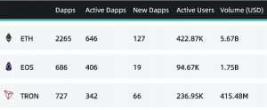 Ethereum Beat Tron and EOS in Dapp Category in Q1 102