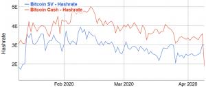 Bitcoin Cash Hashrate'inin %66'sını Kaybetti 102