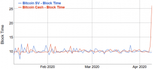 Bitcoin Cash Hashrate'inin %66'sını Kaybetti 104
