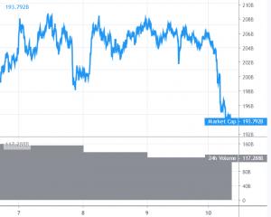 Bitcoin, XRP von Ripple und Ethereum rasseln in den Keller 101