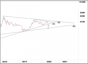 April Loves Bitcoin, But Watch for Capitulations and COVID-19 - Kraken 102