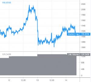 Bitcoin And Altcoins Stay Below Key Hurdles 101