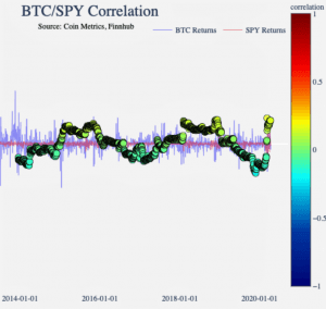 Bitcoin-Gold Correlation Is Weak; BTC-S&P 500 Correlation Might Drop 102