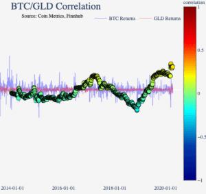 Bitcoin-Gold Correlation Is Weak; BTC-S&P 500 Correlation Might Drop 103