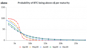 Bearish Bets Being Placed on Bitcoin as Halving Nears 104