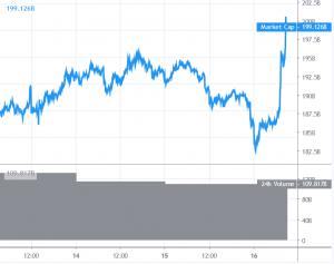 Ethereum legt deutlich zu, XRP von Ripple und Bitcoin steigen 101