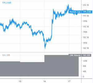 Bitcoin And Altcoins Consolidating Gains Above Key Supports 101