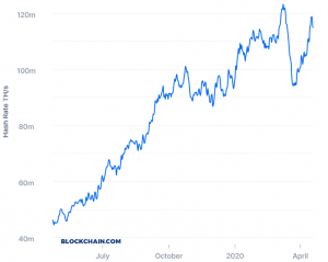 Bitcoin Mining Difficulty Set For Biggest Jump Since Mid-September 102