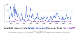 Étude de Coinhouse: l'impact de la crise sur l'écosystème des cryptomonnaies 103