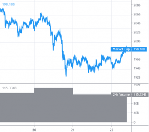 Bitcoin And Altcoins Positioning To Resume Uptrend 101