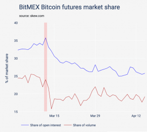 BitMEX Offers 'Quanto' Ethereum Product in a Bid to Regain Market Share 102