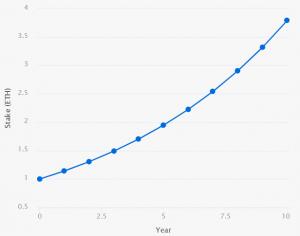 Nouveau calculateur Ethereum 2.0: stakez un ether et générez 279% en 10 ans 102