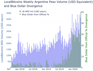 Bitcoin Is Not Just a Dollar Gateway in Argentina 102