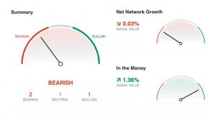 how is bitcoin doing