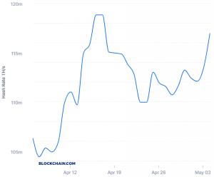 Grossi miners mettono pressione sui quelli più piccoli prima dell'halving di Bitcoin 102