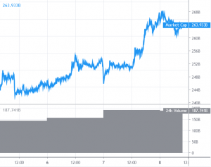 Bitcoin Gains Traction Ahead of Halving, Altcoins Struggle To Follow 101
