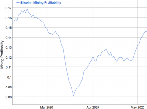 Bitcoin miners send bullish signs for halving 102