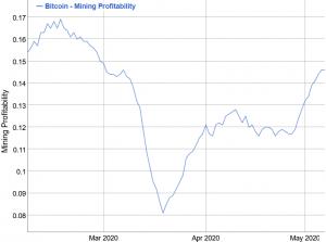 Bitcoin Miners Send Bullish Signs Ahead of Halving 102