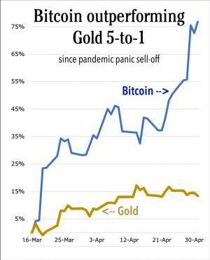 Gold's Post-Pandemic Upside Is Huge. But it Pales Alongside Bitcoin 102