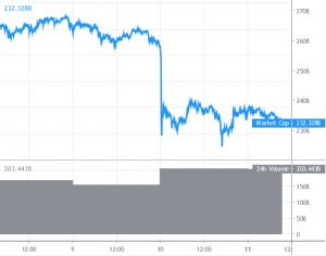 Bitcoin e altcoins a rischio di ulteriori perdite 101