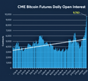 This is Why Third Bitcoin Halving is Different, According to CME 102