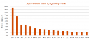 Litecoin an Unlikely Champ as Crypto Hedge Funds Continue to Diversify 103