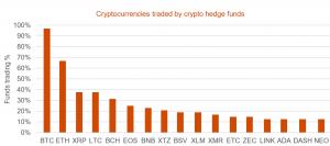 Litecoin: le champion improbable des fonds spéculatifs cryptos 103