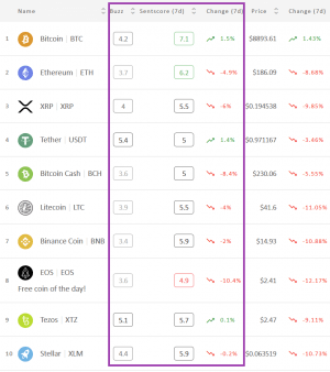 Crypto Market Sentiment Drops in 7 Days, Even Bloodier in 24 Hours 102