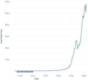 Bitcoin Went Through its Third Halving, Next Target - 'Halvation' 102