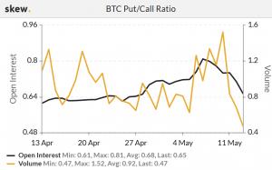 Bitcoin Options Market Sends Mixed Signals 102