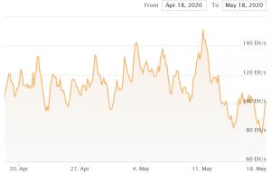 I miner Bitcoin sperimenteranno il primo aggiustamento della difficoltà post-halving 102