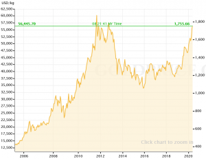 المستثمرون يلجؤون للذهب مع تهديد التضخم، هل ستكون... 102