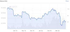 BitPay verarbeitet mehr Volumen, Transaktionszahl bleibt unverändert 102