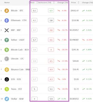 Crypto Market Sentiment Drops Again; Bitcoin Still in the Positive Zone 102