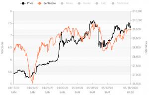 Crypto Market Sentiment Drops Again; Bitcoin Still in the Positive Zone 103