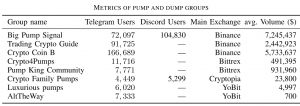 Researchers Found a Way to Catch Altcoin Pumpers and Dumpers Early 102