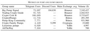 Ricercatori italiani: abbiamo trovato un modo per individuare subito i Pump & Dump sulle... 102