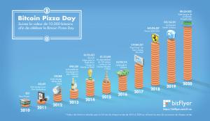 Joyeux Bitcoin Pizza Day à tous les bitcoiners! 10 ans déjà... 104