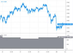 Bitcoin daalt onder de .000, Ripple zakt ook weg naar  alt=