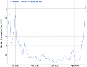 Bitcoin Fees Drop But Still Remain Far From the Pre-Halving Level 102