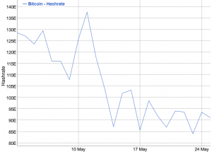 Bitcoin Fees Drop But Still Remain Far From the Pre-Halving Level 104