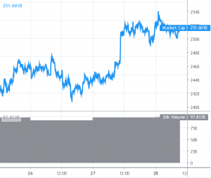 Bitcoin and Altcoins Trading Near Make-or-Break Levels 101